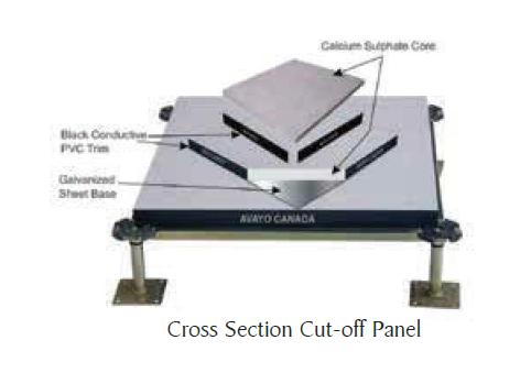Calcium Sulphate Panels