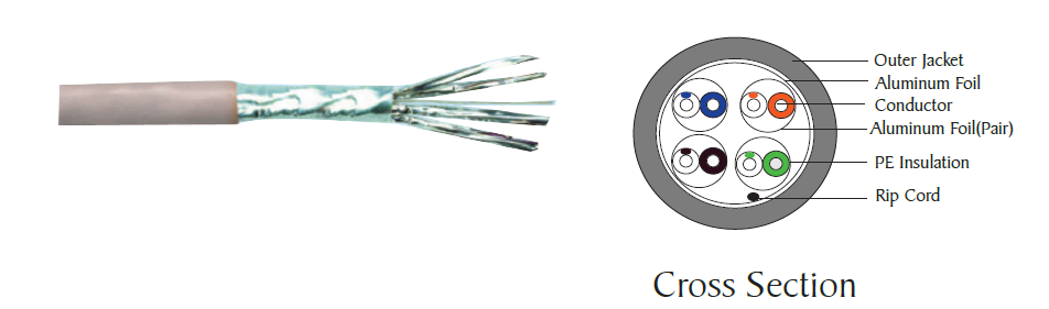 Category 6 F/ Foiled Twisted Pair (FFTP) cable