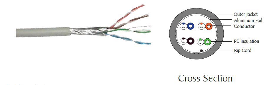 Category 6 Foiled Twisted Pair (FTP) Cable