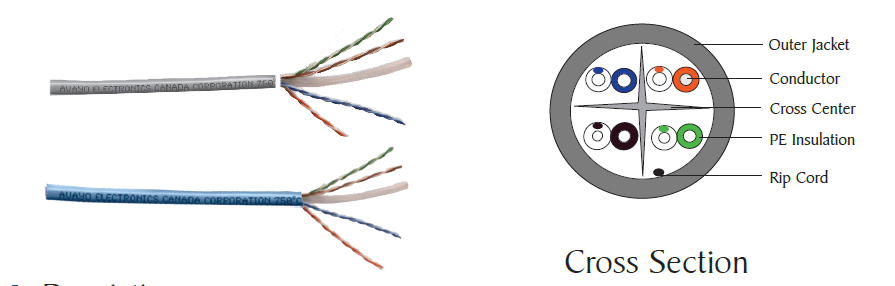 Category 6 Unshielded Twisted Pair (UTP) cable