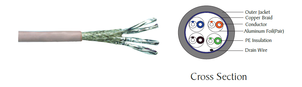 Category 6A S/Foiled Twisted Pair (S/FTP) cable