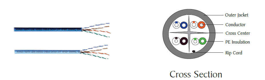 Category 6A Unshielded Twisted Pair (UTP) cable