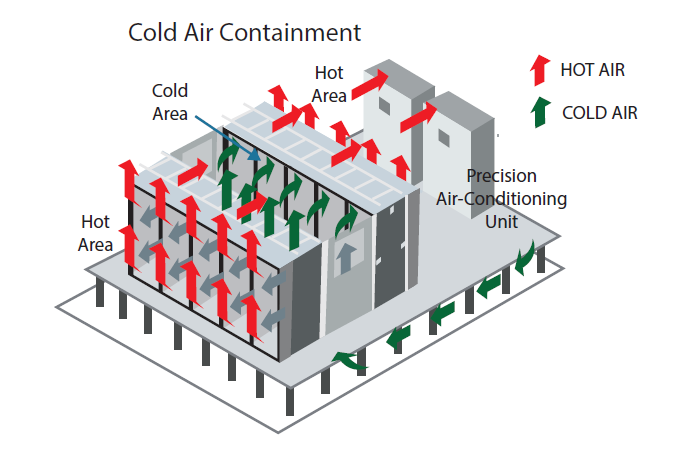 Cold Air Containment System