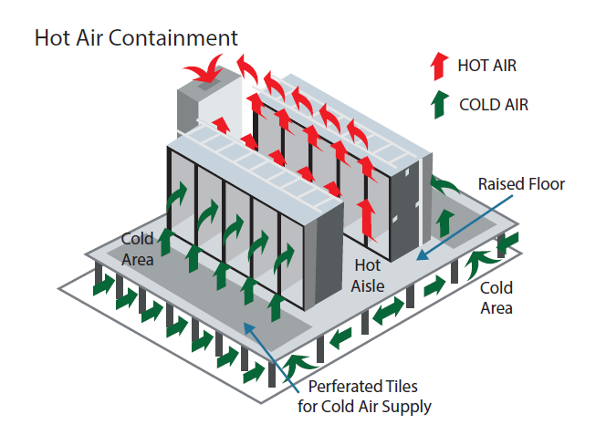 Hot air Containment System