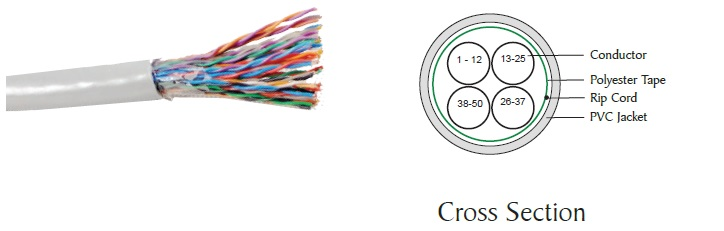 Category 5 Unshielded Twisted Pair (UTP) cable - Indoor